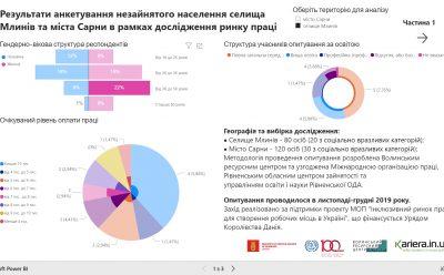 Результати дослідження незайнятого населення громад м. Сарни та Млинівської селищної ради